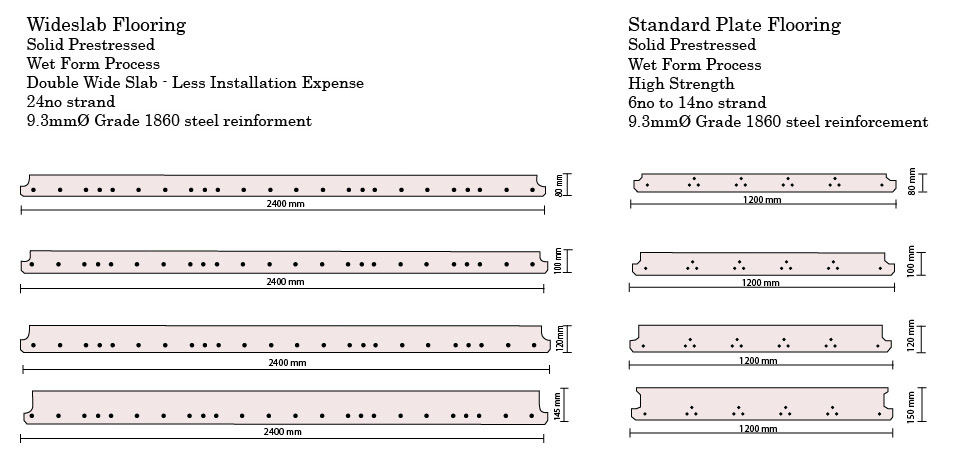 Wideslab and Plate Prestressed Flooring Drawing