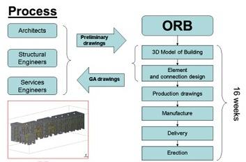 Design-Build-OReilly